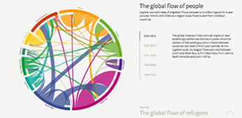 The Global Flow of People - an online data visualisation by N. Sander, G. Abel and R. Bauer - at Weltmuseum Wien