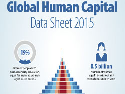 Global Human Capital Data Sheet 2015
