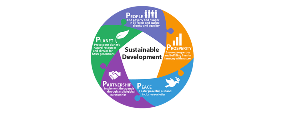 population environment and sustainable development